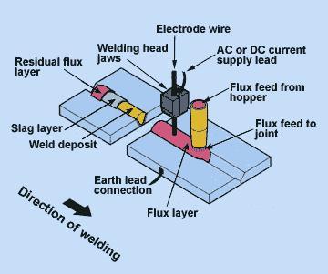 arc fault wiring diagram arc welding process diagram