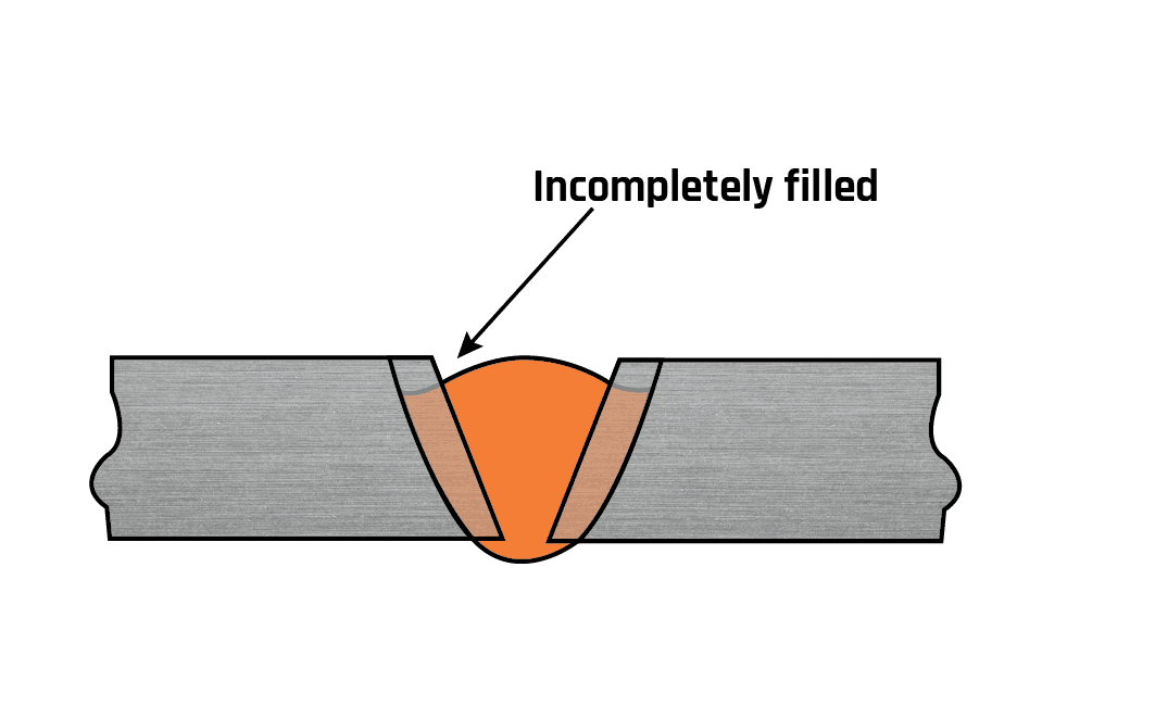 Incomplete filled groove