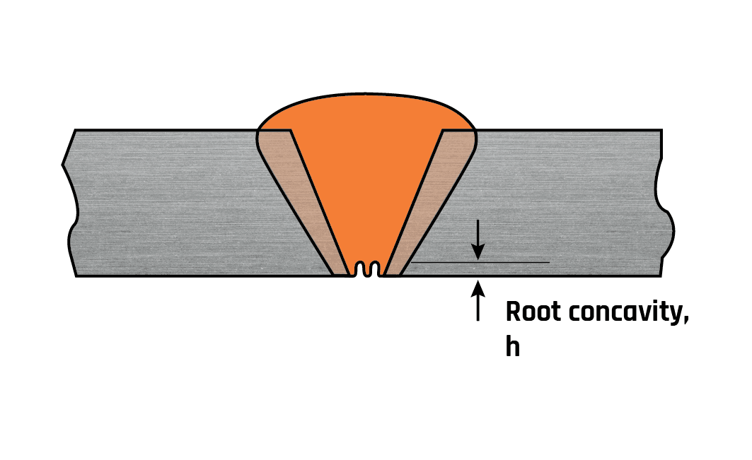 Root Concavity