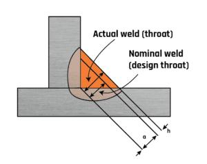 Fig 2. Oversize fillet weld