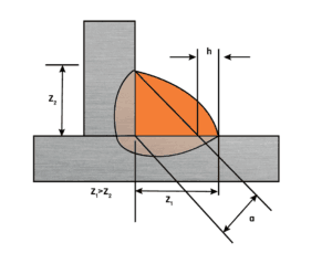 Fig 4. Asymmetric fillet weld (a fillet weld where the legs are of unequal length)