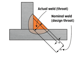 Fig.3. Undersized fillet weld