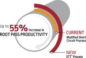 Pipe and Vessel Productivity Graphic